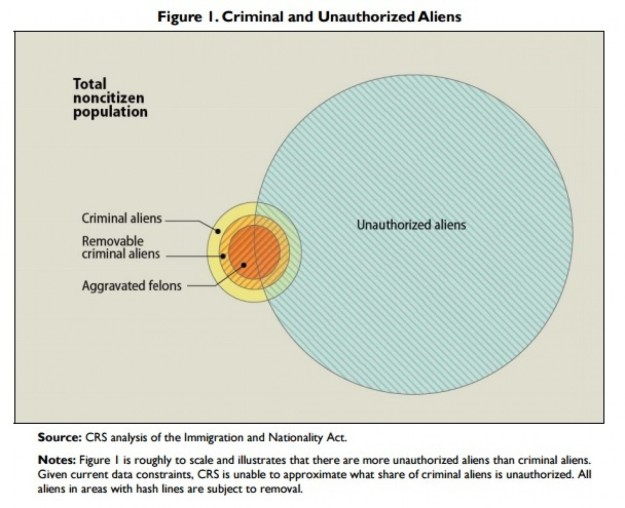 Criminal and Unauthorized Aliens