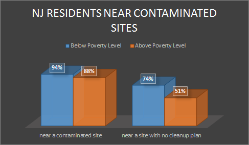 Poverty_level_contamination