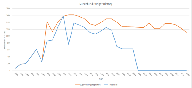 Superfund_budget_graph
